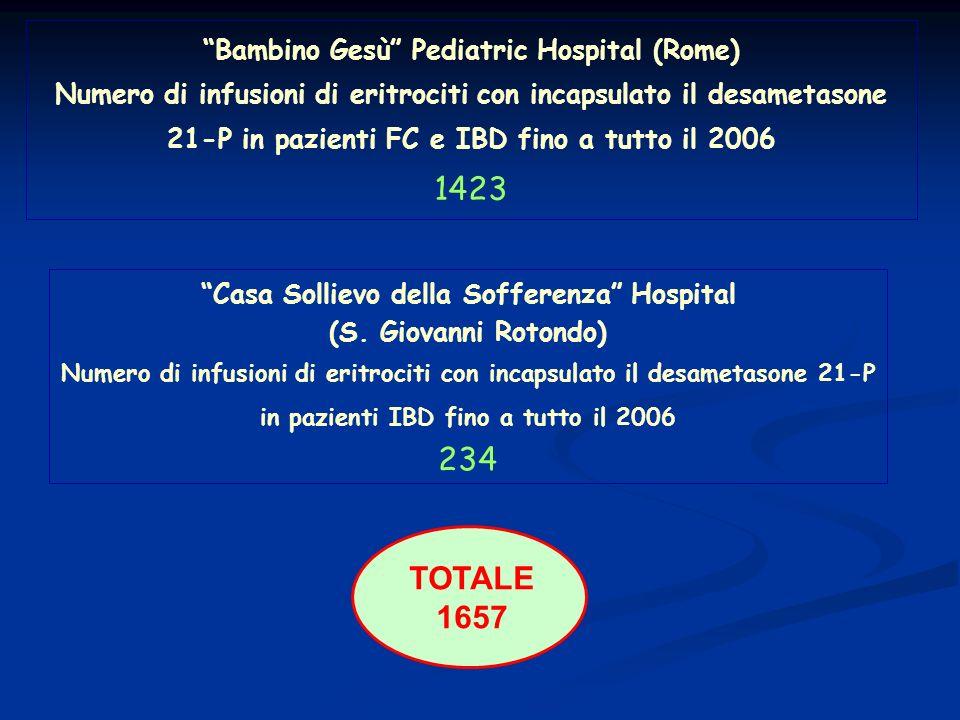 Bambino Gesù Pediatric Hospital (Rome) Numero di infusioni di eritrociti con incapsulato il desametasone 21-P in pazienti FC e IBD fino a tutto il 200