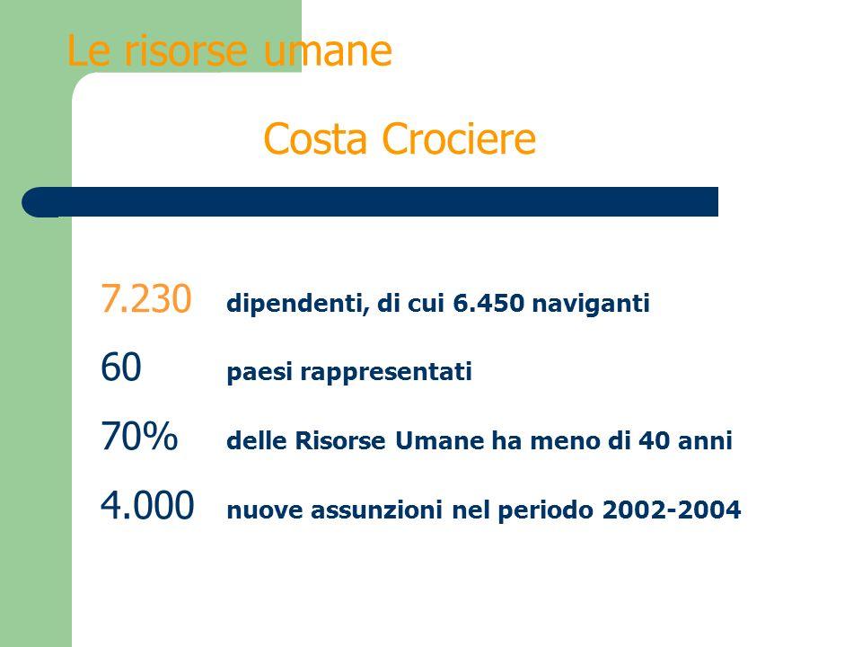 7.230 dipendenti, di cui 6.450 naviganti 60 paesi rappresentati 70% delle Risorse Umane ha meno di 40 anni 4.000 nuove assunzioni nel periodo 2002-200