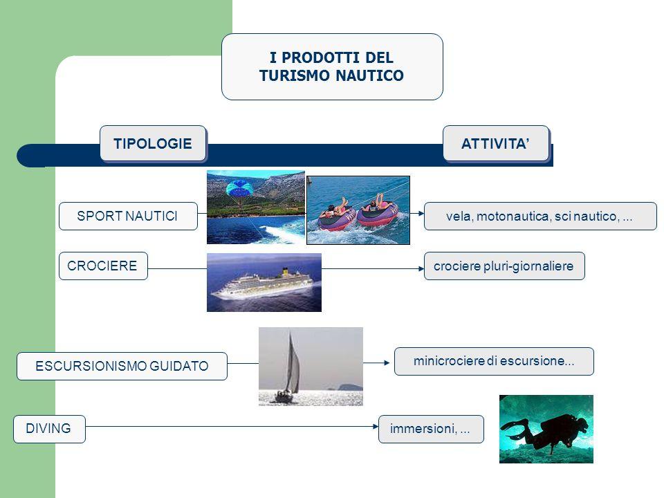 I PRODOTTI DEL TURISMO NAUTICO SPORT NAUTICI ESCURSIONISMO GUIDATO DIVING CROCIERE vela, motonautica, sci nautico,... minicrociere di escursione... im