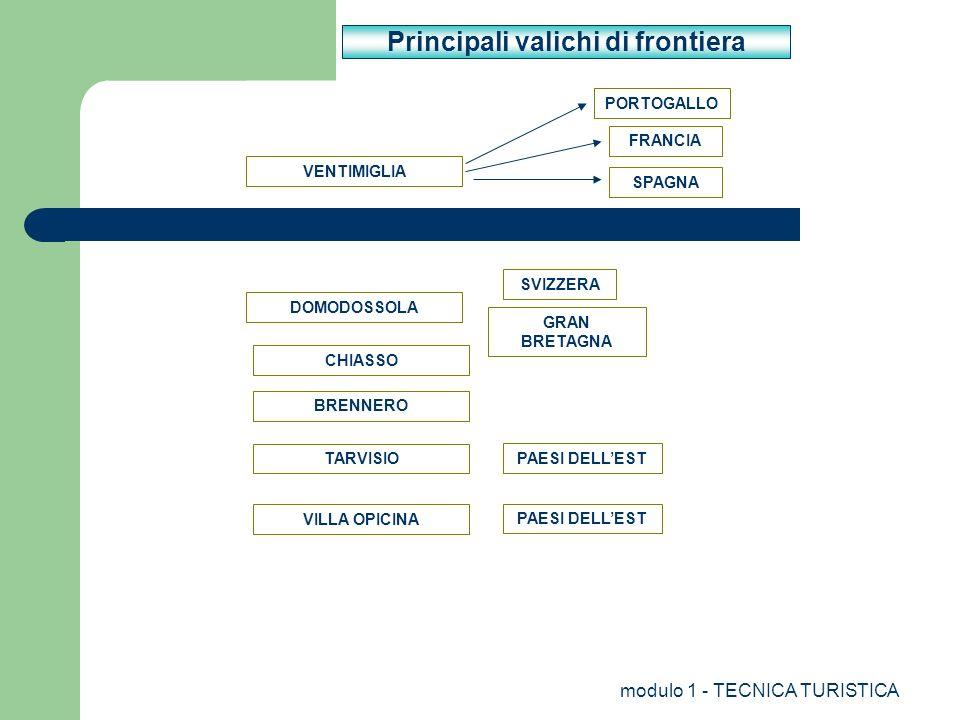 modulo 1 - TECNICA TURISTICA Principali valichi di frontiera VENTIMIGLIA DOMODOSSOLA CHIASSO TARVISIO VILLA OPICINA FRANCIA PORTOGALLO SPAGNA SVIZZERA