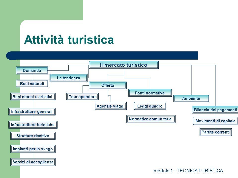 modulo 1 - TECNICA TURISTICA Sommario Collegamenti nazionali ed internazionali, ferroviari, marittimi ed aerei. Principali sistemi di comunicazione