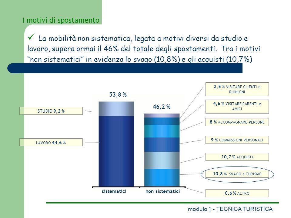 modulo 1 - TECNICA TURISTICA I motivi di spostamento STUDIO 9,2 % 53,8 % 46,2 % non sistematici 2,5 % VISITARE CLIENTI e RIUNIONI 4,6 % VISITARE PARENTI e AMICI 8 % ACCOMPAGNARE PERSONE 9 % COMMISSIONI PERSONALI 10,7 % ACQUISTI 10,8 % SVAGO e TURISMO 0,6 % ALTRO LAVORO 44,6 % sistematici La mobilità non sistematica, legata a motivi diversi da studio e lavoro, supera ormai il 46% del totale degli spostamenti.
