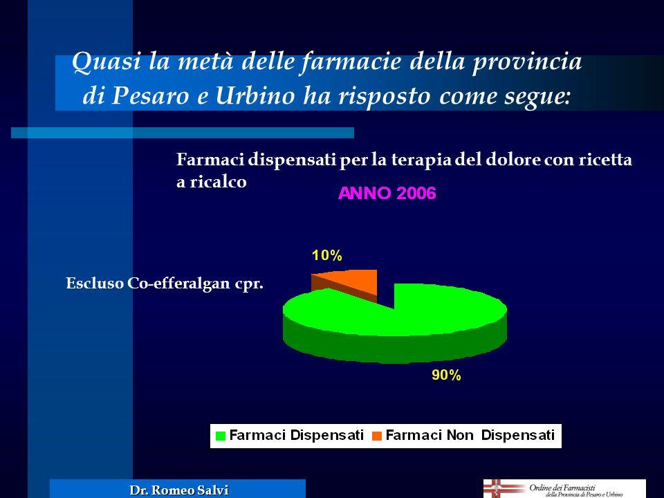 Quasi la metà delle farmacie della provincia di Pesaro e Urbino ha risposto come segue: Farmaci dispensati per la terapia del dolore con ricetta a ric