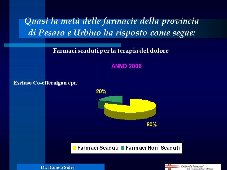 Quasi la metà delle farmacie della provincia di Pesaro e Urbino ha risposto come segue: Farmaci scaduti per la terapia del dolore Escluso Co-efferalga