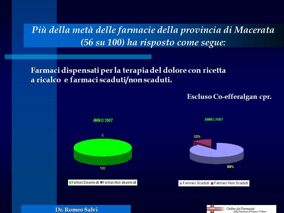 Più della metà delle farmacie della provincia di Macerata (56 su 100) ha risposto come segue: Farmaci dispensati per la terapia del dolore con ricetta