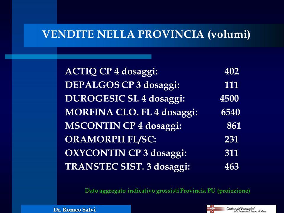 VENDITE NELLA PROVINCIA (volumi) ACTIQ CP 4 dosaggi:402 DEPALGOS CP 3 dosaggi:111 DUROGESIC SI. 4 dosaggi: 4500 MORFINA CLO. FL 4 dosaggi: 6540 MSCONT