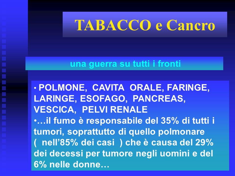 POLMONE, CAVITA ORALE, FARINGE, LARINGE, ESOFAGO, PANCREAS, VESCICA, PELVI RENALE …il fumo è responsabile del 35% di tutti i tumori, soprattutto di qu