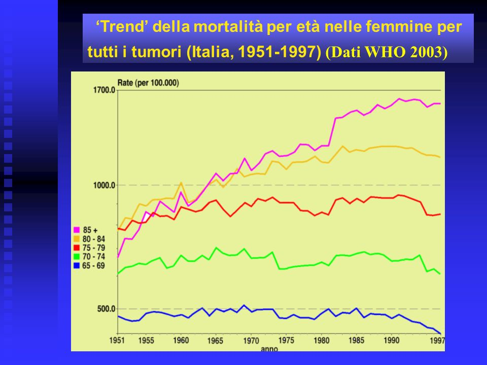 Trend della mortalità per età nei maschi per tutti i tumori (Italia, 1951-1997) (Dati WHO 2003)