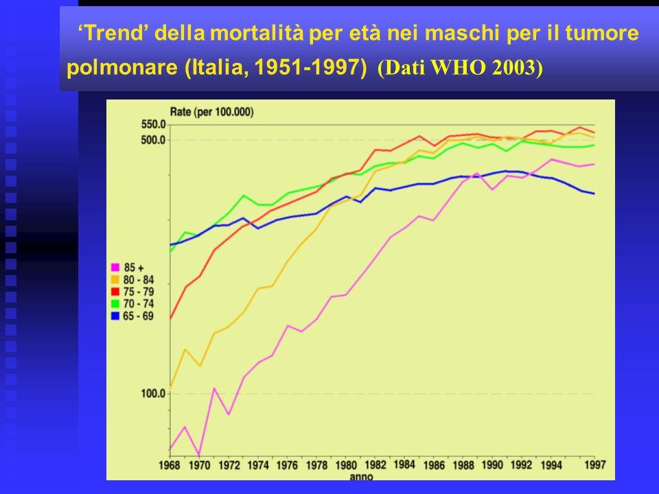 Trend della mortalità per età nei maschi per il tumore polmonare (Italia, 1951-1997) (Dati WHO 2003)