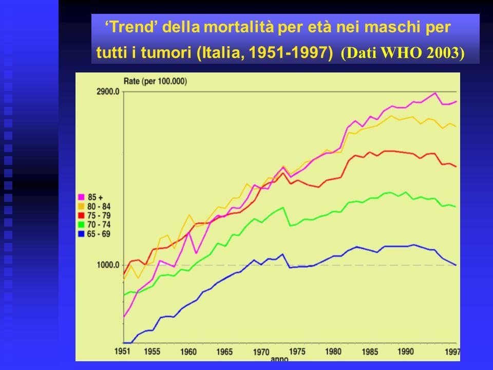 Trend della mortalità per età nelle femmine per il tumore polmonare (Italia, 1951-1997) (Dati WHO 2003)