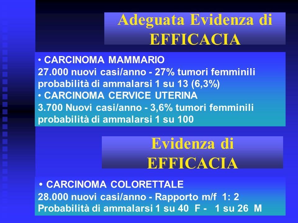 CARCINOMA MAMMARIO 27.000 nuovi casi/anno - 27% tumori femminili probabilità di ammalarsi 1 su 13 (6,3%) CARCINOMA CERVICE UTERINA 3.700 Nuovi casi/an