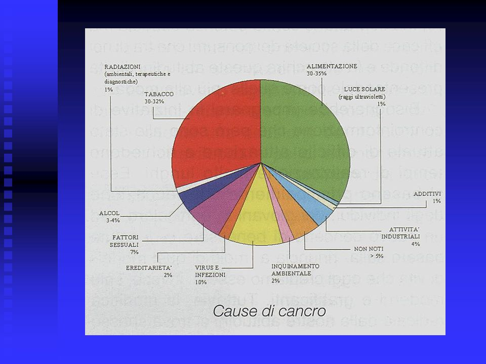 … Ricerca dei fattori oncogeni e loro eliminazione o riduzione dallambiente.