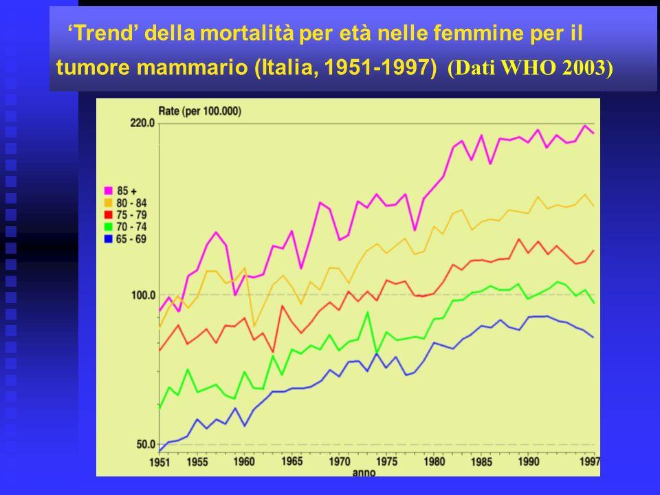 Trend della mortalità per età nelle femmine per il tumore mammario (Italia, 1951-1997) (Dati WHO 2003)