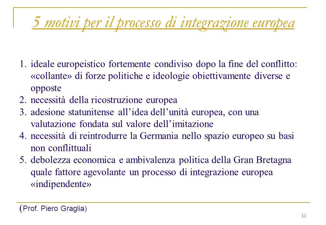 11 5 motivi per il processo di integrazione europea 1.ideale europeistico fortemente condiviso dopo la fine del conflitto: «collante» di forze politic