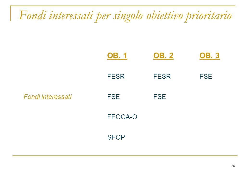 20 Fondi interessati per singolo obiettivo prioritario OB.