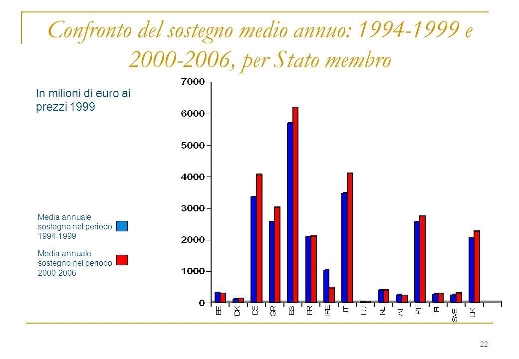 22 Media annuale sostegno nel periodo 1994-1999 Media annuale sostegno nel periodo 2000-2006 Confronto del sostegno medio annuo: 1994-1999 e 2000-2006, per Stato membro In milioni di euro ai prezzi 1999