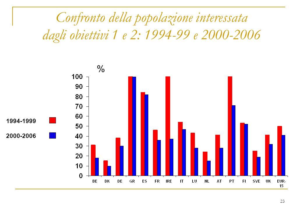 23 Confronto della popolazione interessata dagli obiettivi 1 e 2: 1994-99 e 2000-2006 1994-1999 2000-2006 %