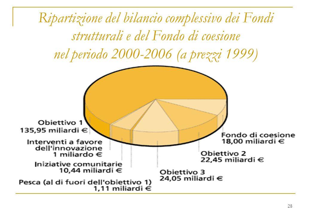 28 Ripartizione del bilancio complessivo dei Fondi strutturali e del Fondo di coesione nel periodo 2000-2006 (a prezzi 1999)