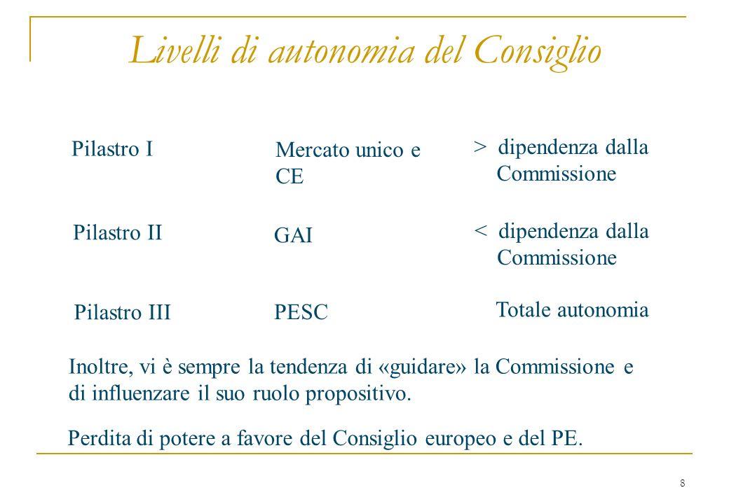 8 Livelli di autonomia del Consiglio Pilastro I Mercato unico e CE > dipendenza dalla Commissione Pilastro II GAI < dipendenza dalla Commissione Pilas