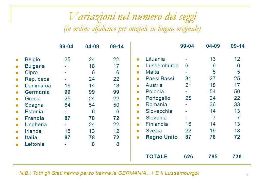 7 Variazioni nel numero dei seggi (in ordine alfabetico per iniziale in lingua originale) 99-04 04-09 09-14 Belgio252422 Bulgaria-18 17 Cipro- 6 6 Rep.
