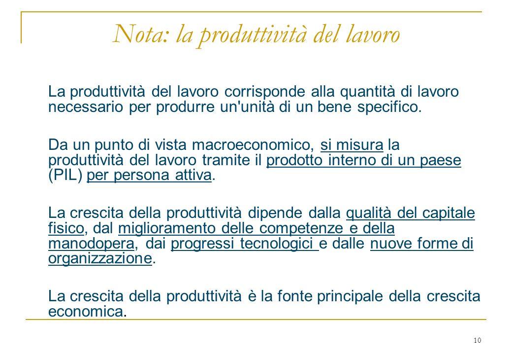 10 Nota: la produttività del lavoro La produttività del lavoro corrisponde alla quantità di lavoro necessario per produrre un unità di un bene specifico.