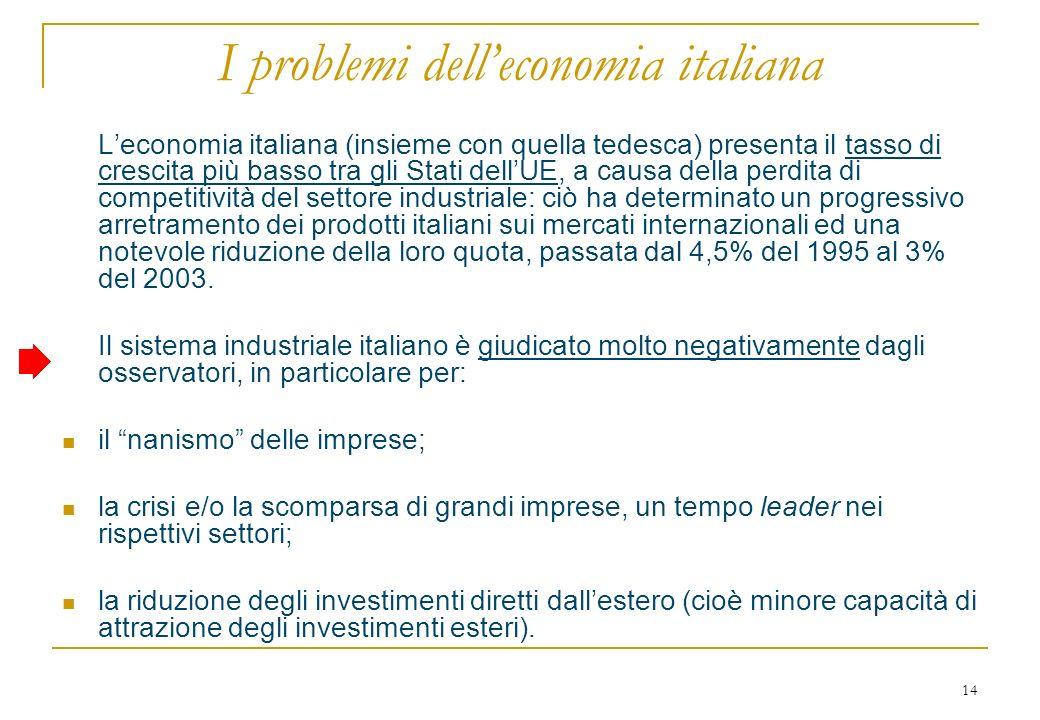 14 I problemi delleconomia italiana Leconomia italiana (insieme con quella tedesca) presenta il tasso di crescita più basso tra gli Stati dellUE, a causa della perdita di competitività del settore industriale: ciò ha determinato un progressivo arretramento dei prodotti italiani sui mercati internazionali ed una notevole riduzione della loro quota, passata dal 4,5% del 1995 al 3% del 2003.