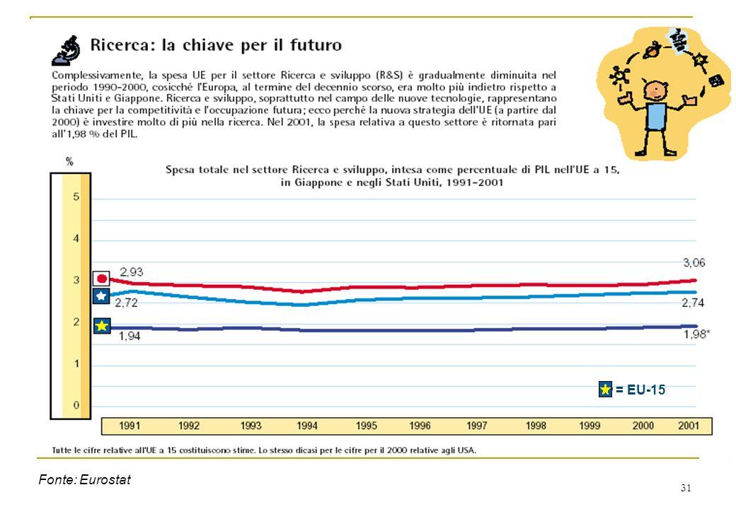 31 Fonte: Eurostat = EU-15