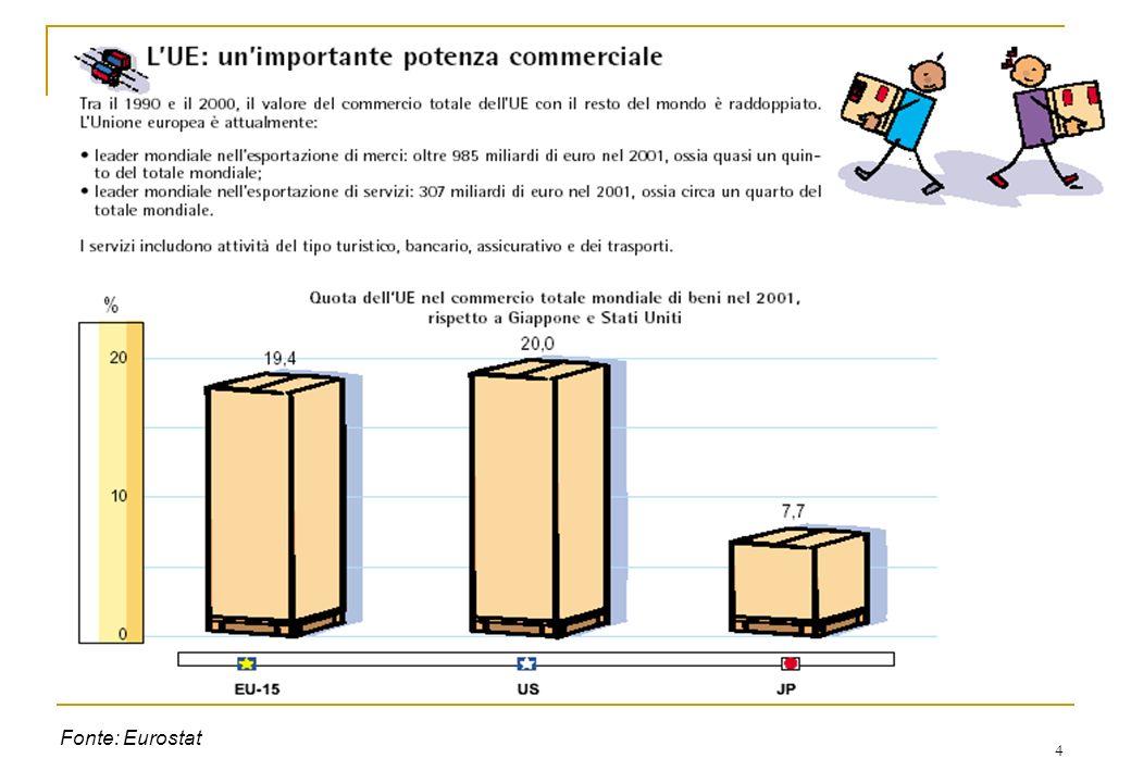 4 Fonte: Eurostat
