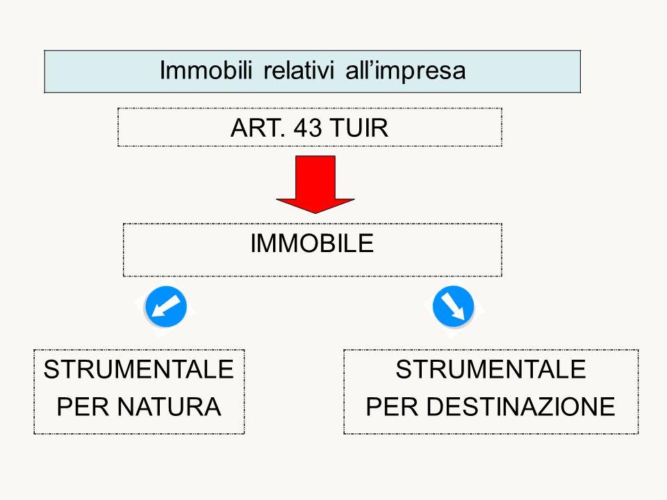 Immobili relativi allimpresa ART.