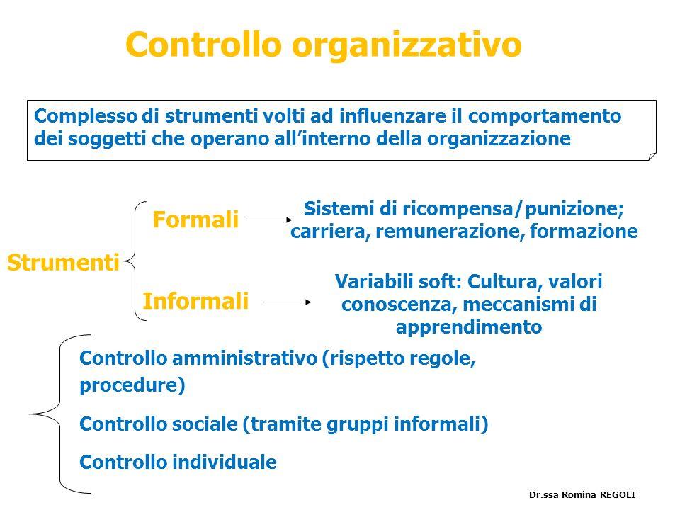 Controllo organizzativo Controllo amministrativo (rispetto regole, procedure) Controllo sociale (tramite gruppi informali) Controllo individuale Compl
