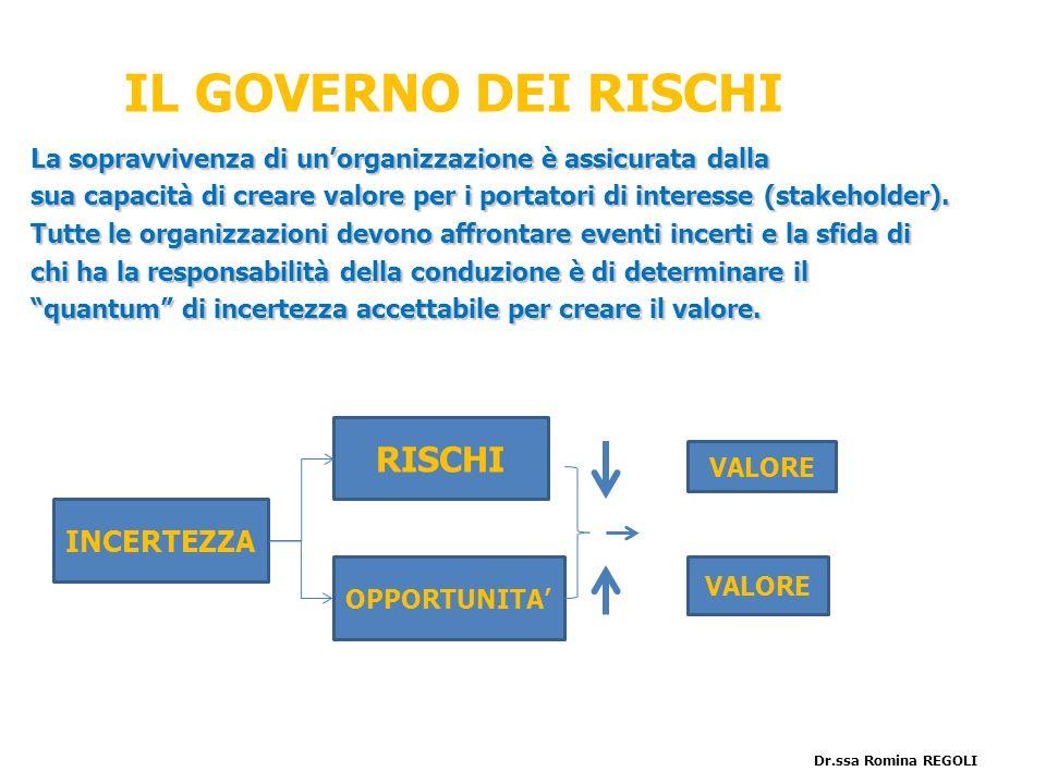 IL GOVERNO DEI RISCHI La sopravvivenza di unorganizzazione è assicurata dalla sua capacità di creare valore per i portatori di interesse (stakeholder)