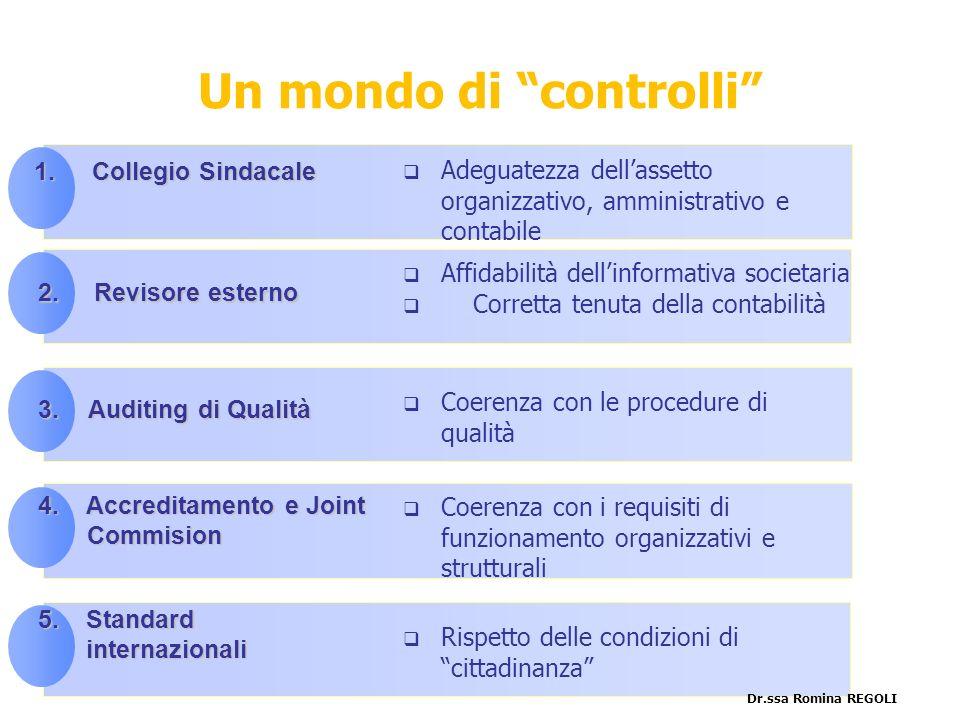 le principali… 4.Accreditamento e Joint Commision Commision 2. Revisore esterno 3.Auditing di Qualità 5.Standard internazionali Affidabilità dellinfor