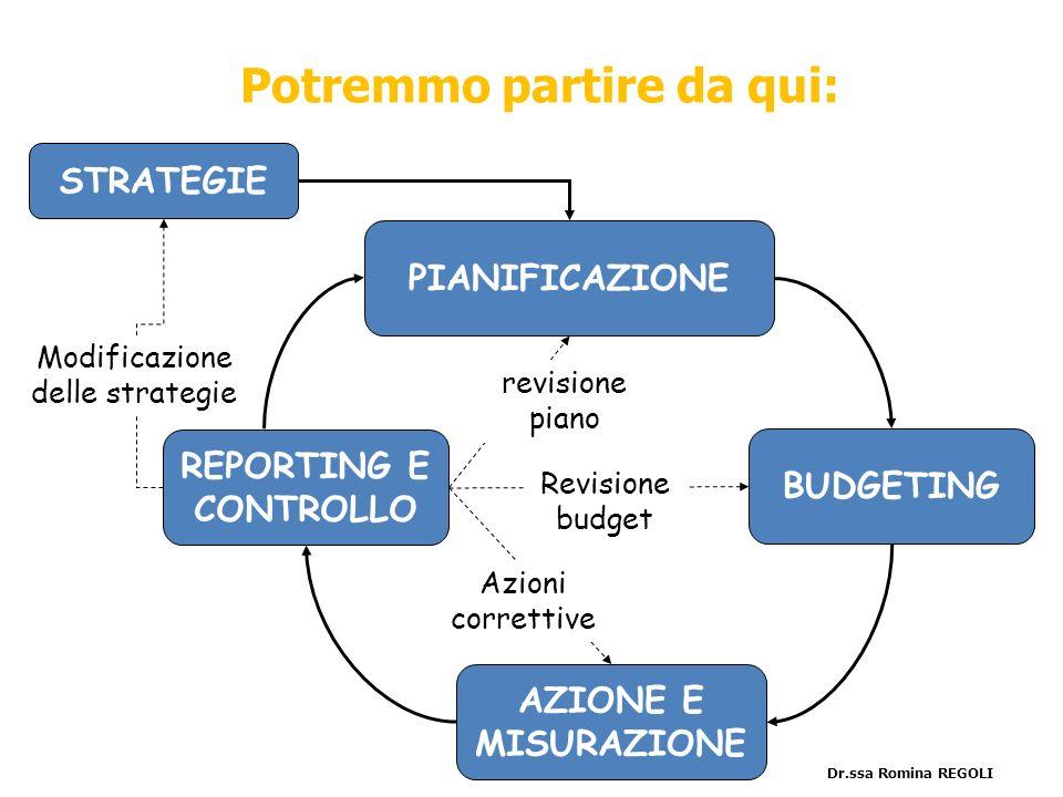 PIANIFICAZIONE BUDGETING REPORTING E CONTROLLO AZIONE E MISURAZIONE STRATEGIE revisione piano Revisione budget Azioni correttive Modificazione delle s