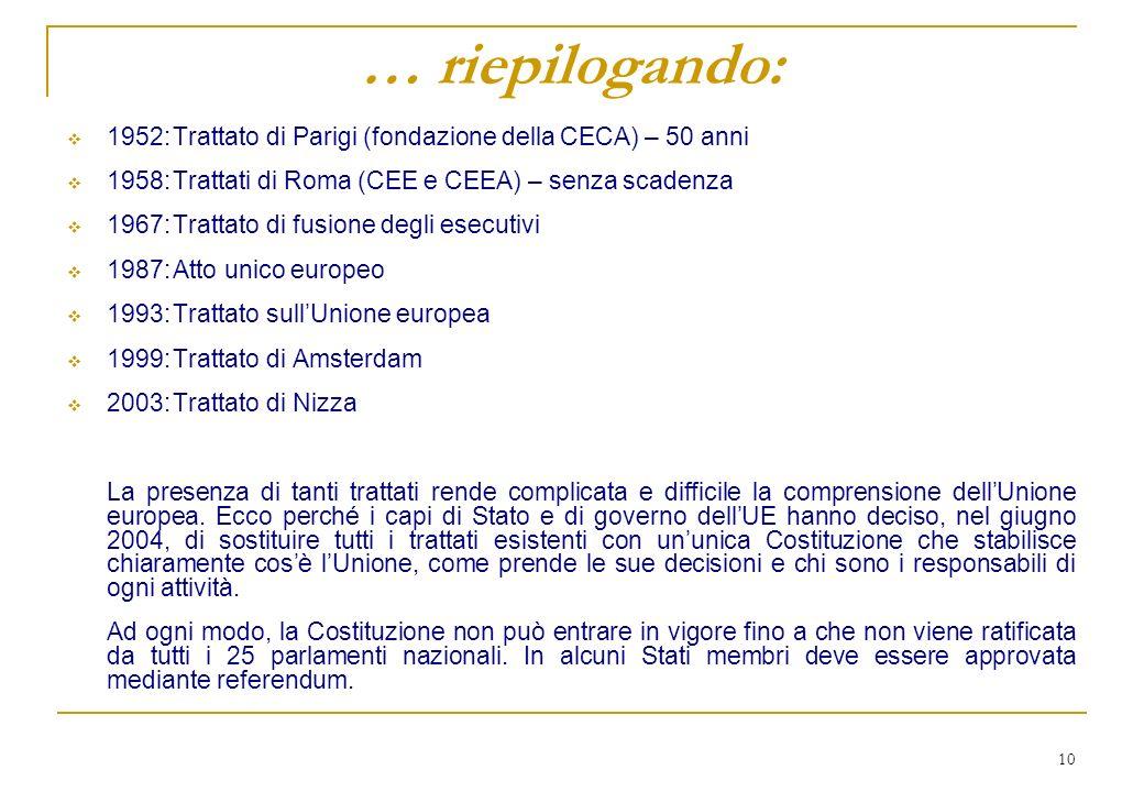 10 … riepilogando: 1952:Trattato di Parigi (fondazione della CECA) – 50 anni 1958:Trattati di Roma (CEE e CEEA) – senza scadenza 1967:Trattato di fusi