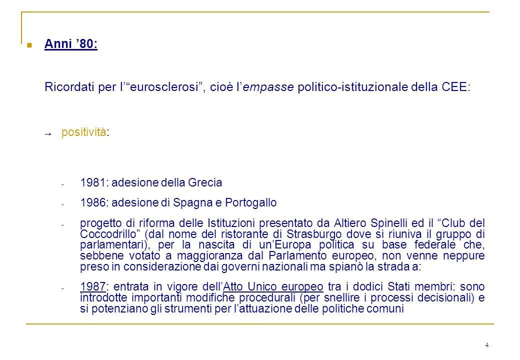 5 Fine anni 80 – anni 90: Jacques Delors elabora il progetto dellUEM, da attuarsi in 3 fasi: - 1990-1993: liberalizzazione dei capitali e coordinamento delle politiche comuni - dal 1994: creazione di un Istituto monetario europeo (la Banca Centrale Europea) per attuare il processo di convergenza monetaria - dal 1° gennaio 1999 al 2002: entrata in vigore della moneta unica 7 febbraio 1992: si firma a Maastricht il Trattato dellUnione europea (TUE) che: integra i 3 precedenti Trattati fissa i criteri di convergenza economica (i cd.