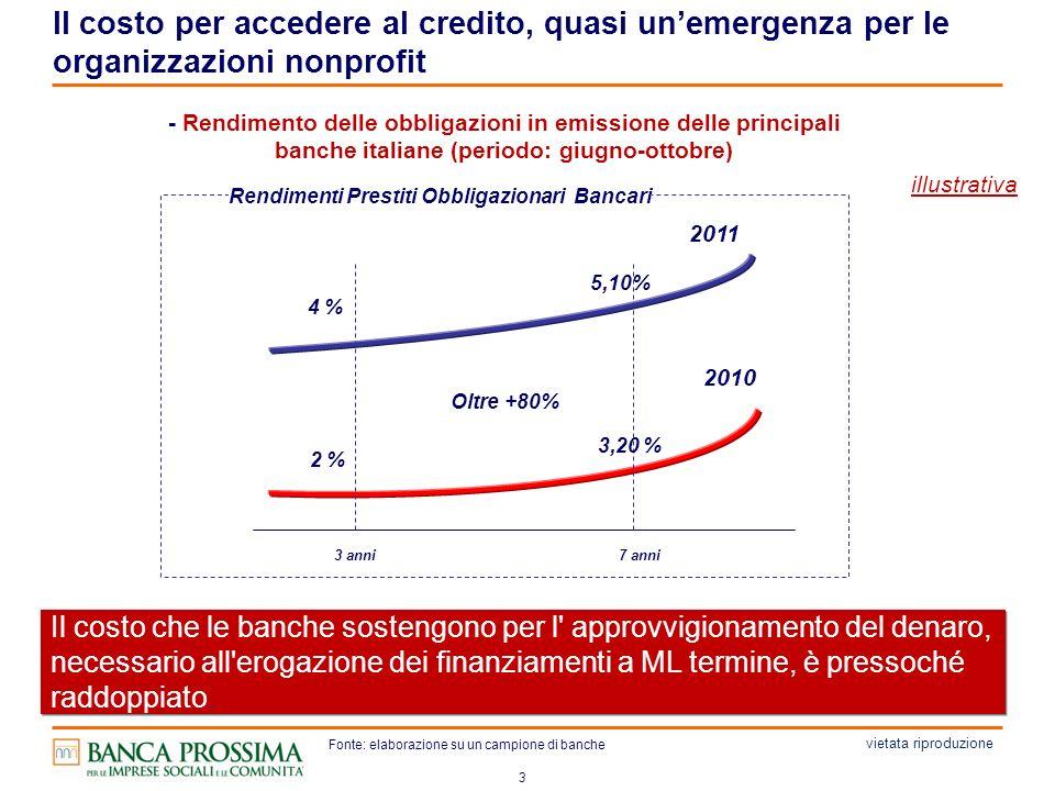 3 Il costo che le banche sostengono per l approvvigionamento del denaro, necessario all erogazione dei finanziamenti a ML termine, è pressoché raddoppiato.