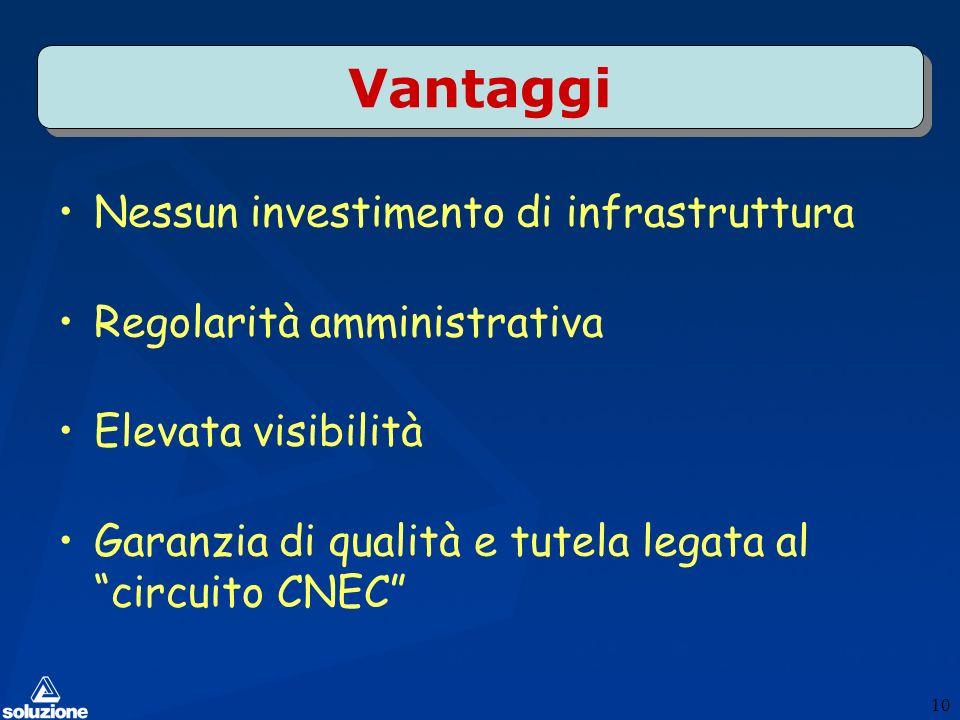 Vantaggi Nessun investimento di infrastruttura Regolarità amministrativa Elevata visibilità Garanzia di qualità e tutela legata al circuito CNEC 10