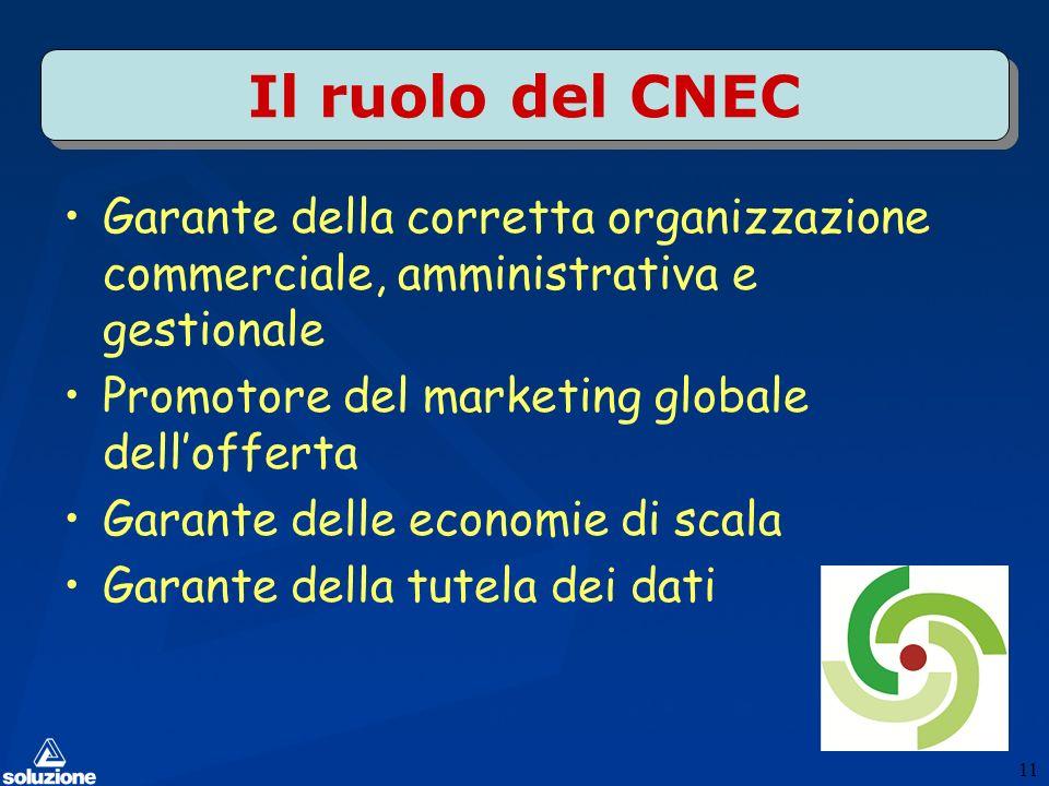 Il ruolo del CNEC Garante della corretta organizzazione commerciale, amministrativa e gestionale Promotore del marketing globale dellofferta Garante delle economie di scala Garante della tutela dei dati 11