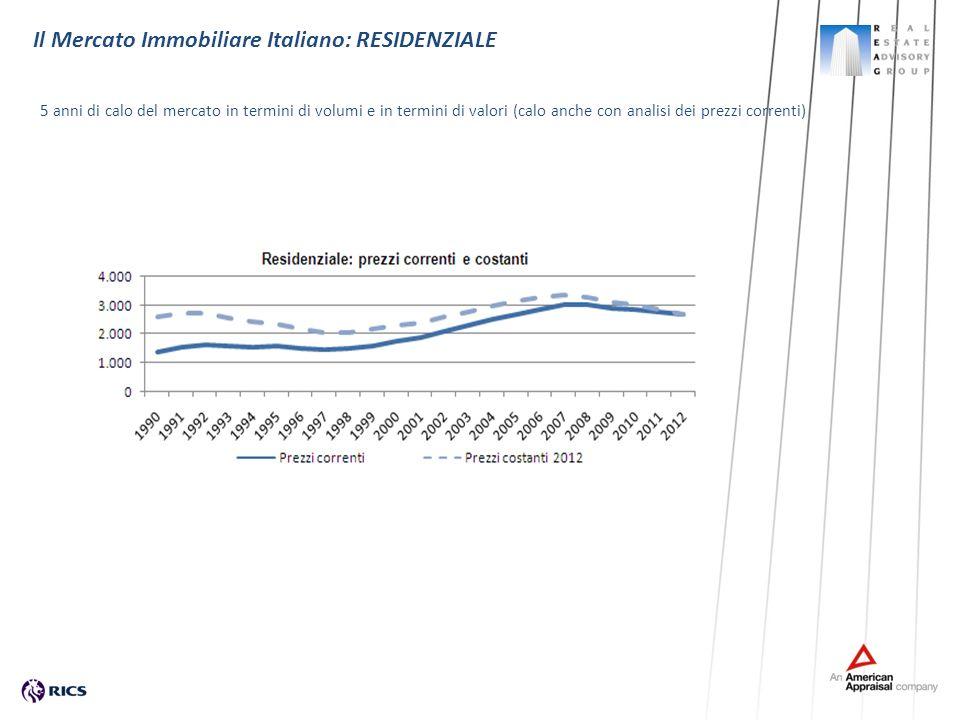5 anni di calo del mercato in termini di volumi e in termini di valori (calo anche con analisi dei prezzi correnti) Il Mercato Immobiliare Italiano: R