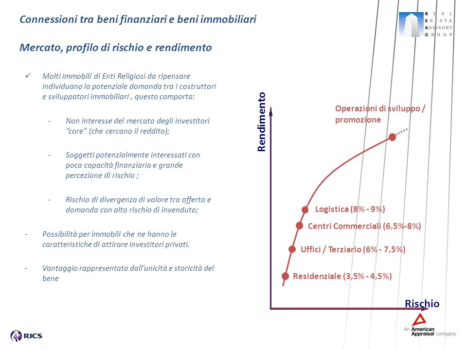 Operazioni di sviluppo / promozione Connessioni tra beni finanziari e beni immobiliari Mercato, profilo di rischio e rendimento Rendimento Rischio Uff