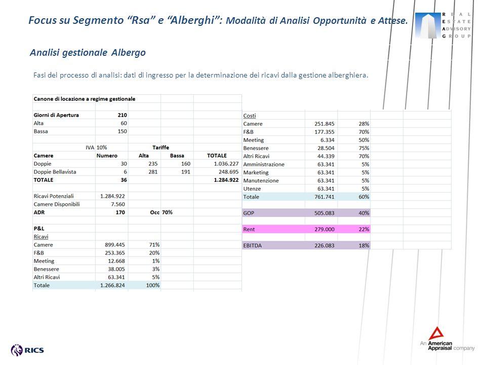 Fasi del processo di analisi: dati di ingresso per la determinazione dei ricavi dalla gestione alberghiera. Focus su Segmento Rsa e Alberghi: Modalità