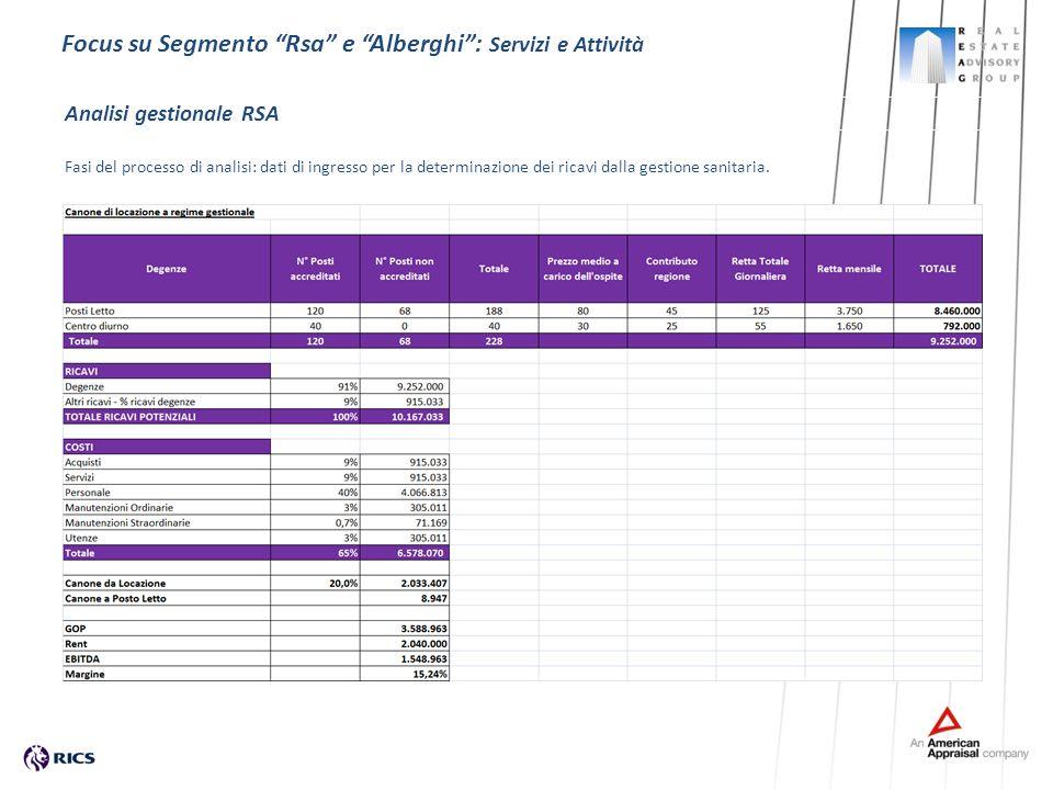 Fasi del processo di analisi: dati di ingresso per la determinazione dei ricavi dalla gestione sanitaria. Analisi gestionale RSA Focus su Segmento Rsa