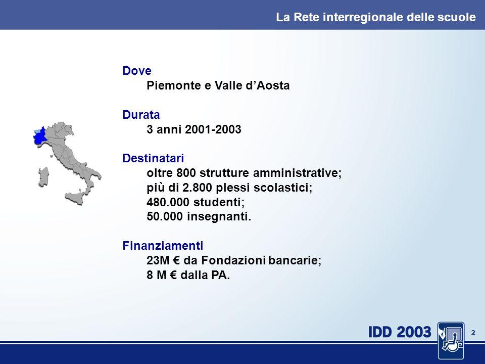 1 La Rete delle Scuole del Piemonte e della Valle dAosta Cosa significa fare sistema.