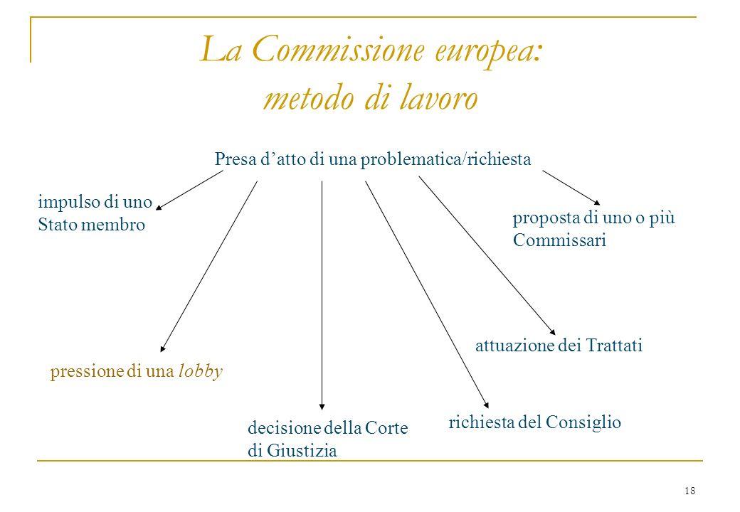 18 La Commissione europea: metodo di lavoro Presa datto di una problematica/richiesta impulso di uno Stato membro decisione della Corte di Giustizia proposta di uno o più Commissari pressione di una lobby attuazione dei Trattati richiesta del Consiglio