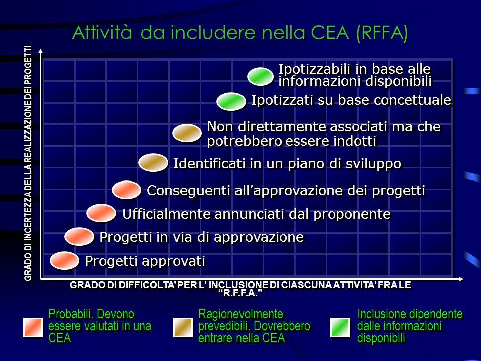 Attività da includere nella CEA (RFFA) Ipotizzati su base concettuale Non direttamente associati ma che potrebbero essere indotti Identificati in un piano di sviluppo Conseguenti allapprovazione dei progetti Ufficialmente annunciati dal proponente Progetti in via di approvazione Progetti approvati Probabili.
