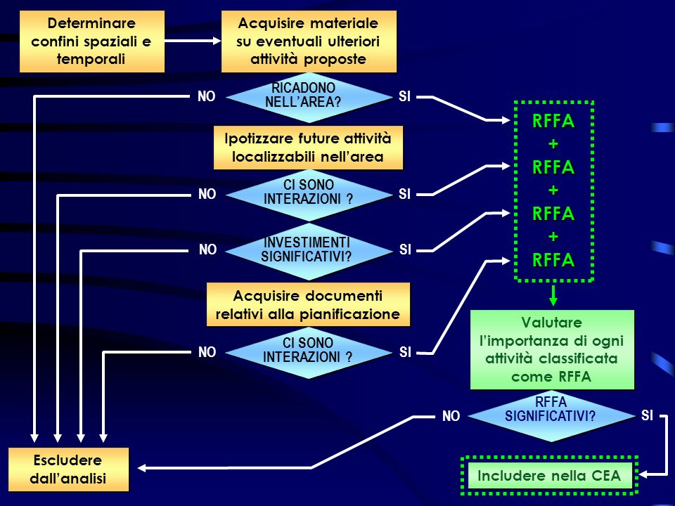 Determinare confini spaziali e temporali Acquisire materiale su eventuali ulteriori attività proposte Acquisire documenti relativi alla pianificazione Escludere dallanalisi RICADONO NELLAREA.