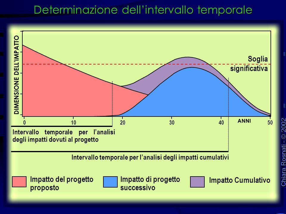 Determinazione dellintervallo temporale Impatto del progetto proposto Impatto Cumulativo Impatto di progetto successivo Soglia significativa Intervall