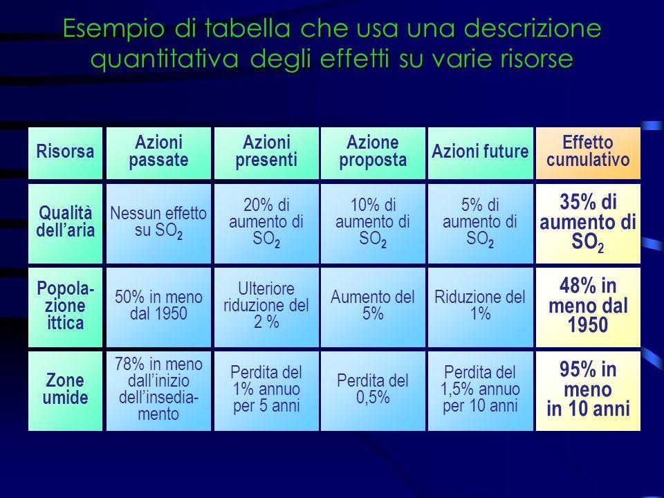 Esempio di tabella che usa una descrizione quantitativa degli effetti su varie risorse Risorsa Azioni passate Azioni presenti Azione proposta Azioni f