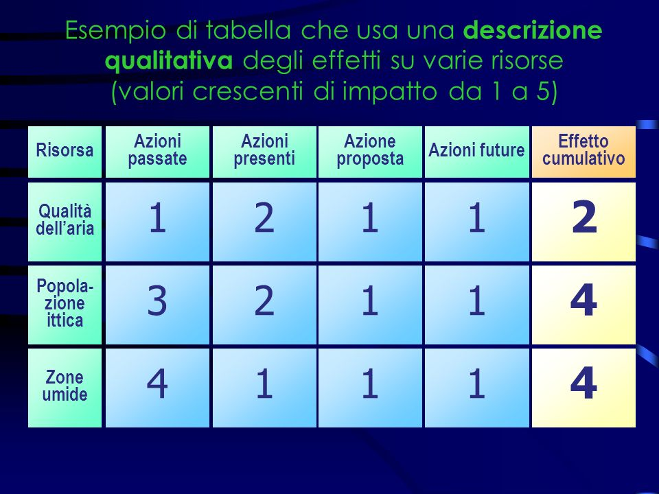 Esempio di tabella che usa una descrizione qualitativa degli effetti su varie risorse (valori crescenti di impatto da 1 a 5) Risorsa Azioni passate Azioni presenti Azione proposta Azioni future Effetto cumulativo Qualità dellaria 2 Popola- zione ittica 4 Zone umide 1 3 4 2 2 1 1 1 1 1 1 1 4
