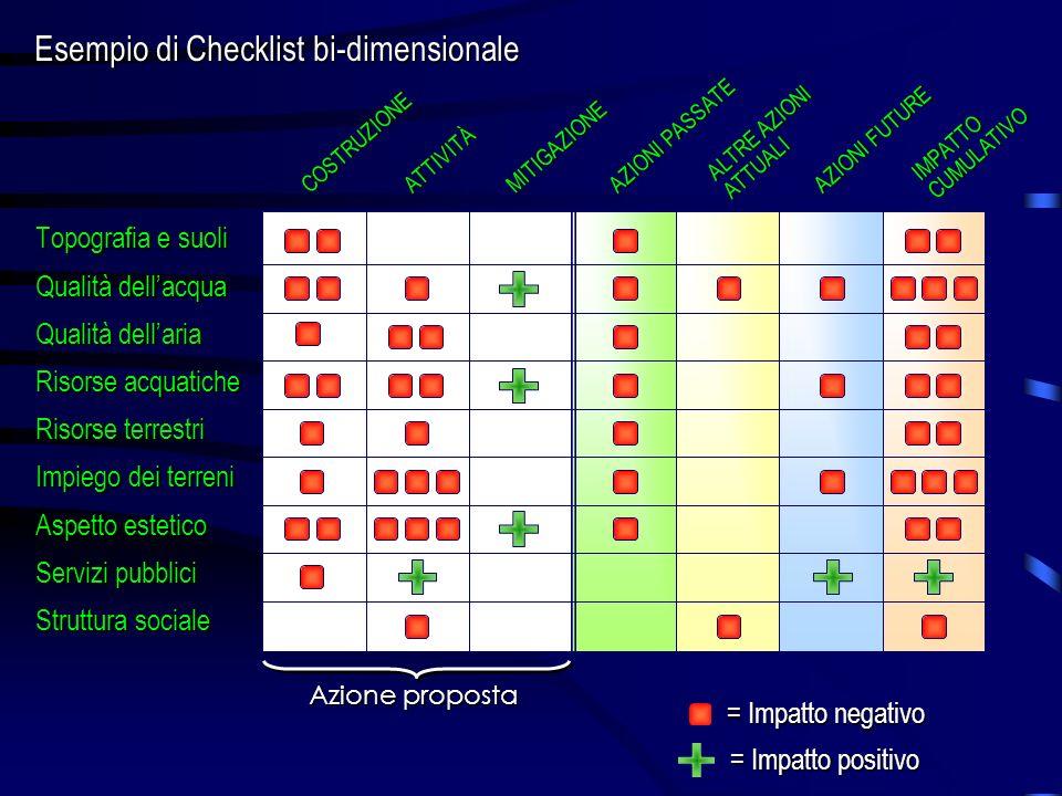 Esempio di Checklist bi-dimensionale Topografia e suoli Qualità dellacqua Qualità dellaria Risorse acquatiche Risorse terrestri Impiego dei terreni As